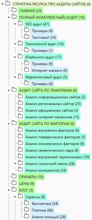 Третий уровень вложенности структуры сайта